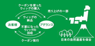 Nationwide Activity, Green Forest Campaign expand into 7 area in Japan